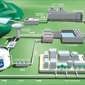 Software para projetos de saneamento