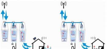 Comunicação radiofrequência