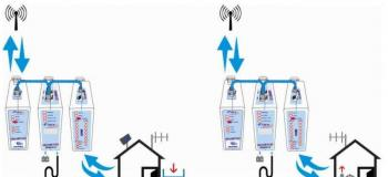 Comunicação via radiofrequência